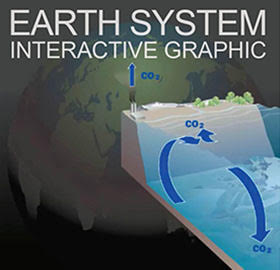 Earth System animation